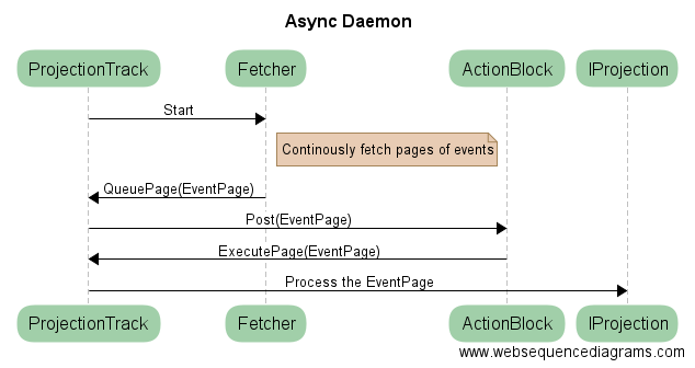 AsyncDaemonSequence