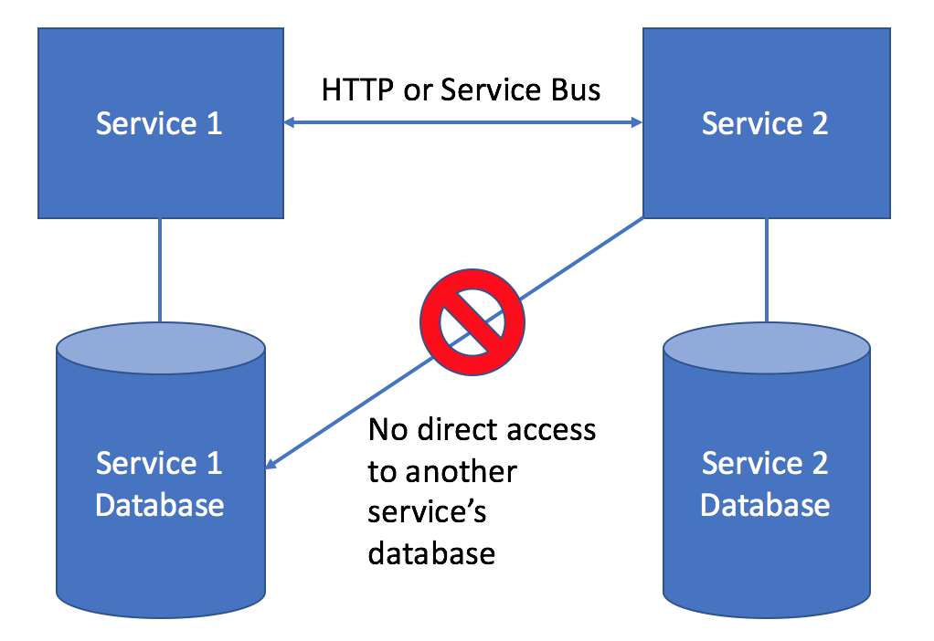 application-database