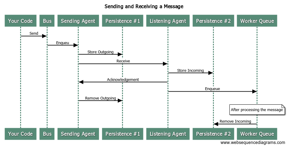 Handling a Message w_ Unit of Work Middleware