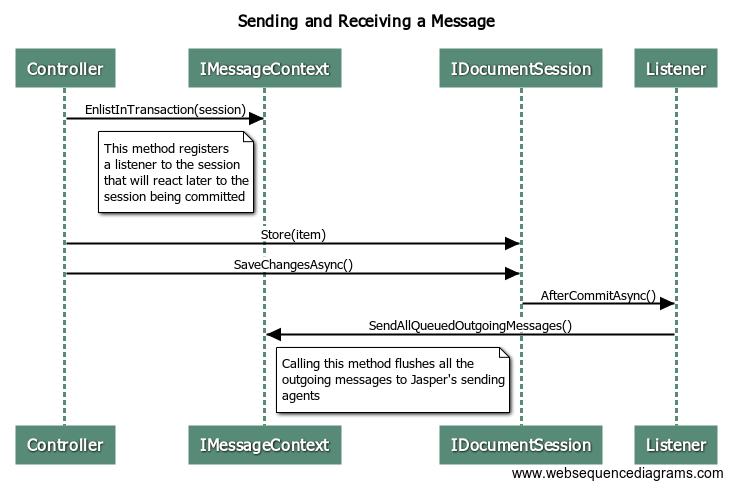Handling a Message w_ Unit of Work Middleware (1)