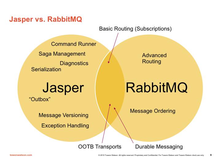 JasperAndRabbitMQ