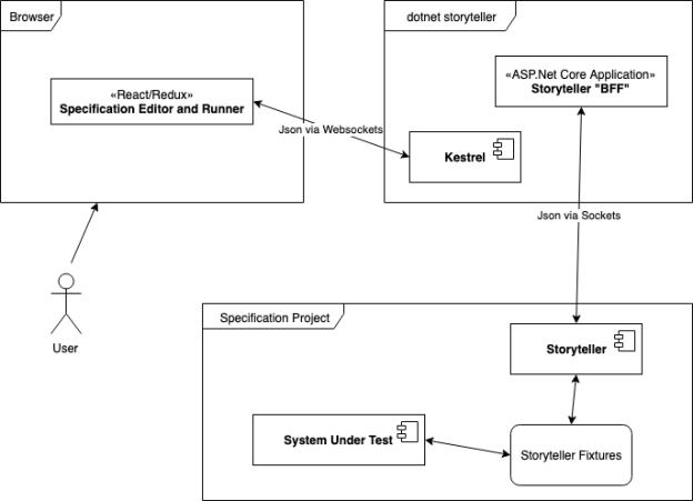 The Shade Tree Developer | Still having fun writing code