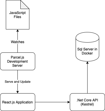DevelopmentMode