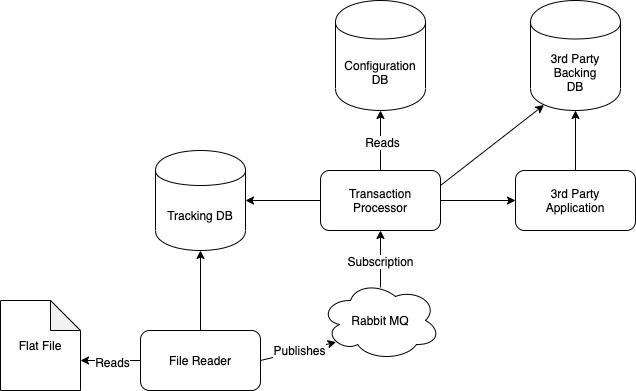 TestAutomationScenario-High Level