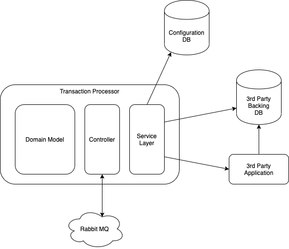 TestAutomationScenario-Transaction Processor