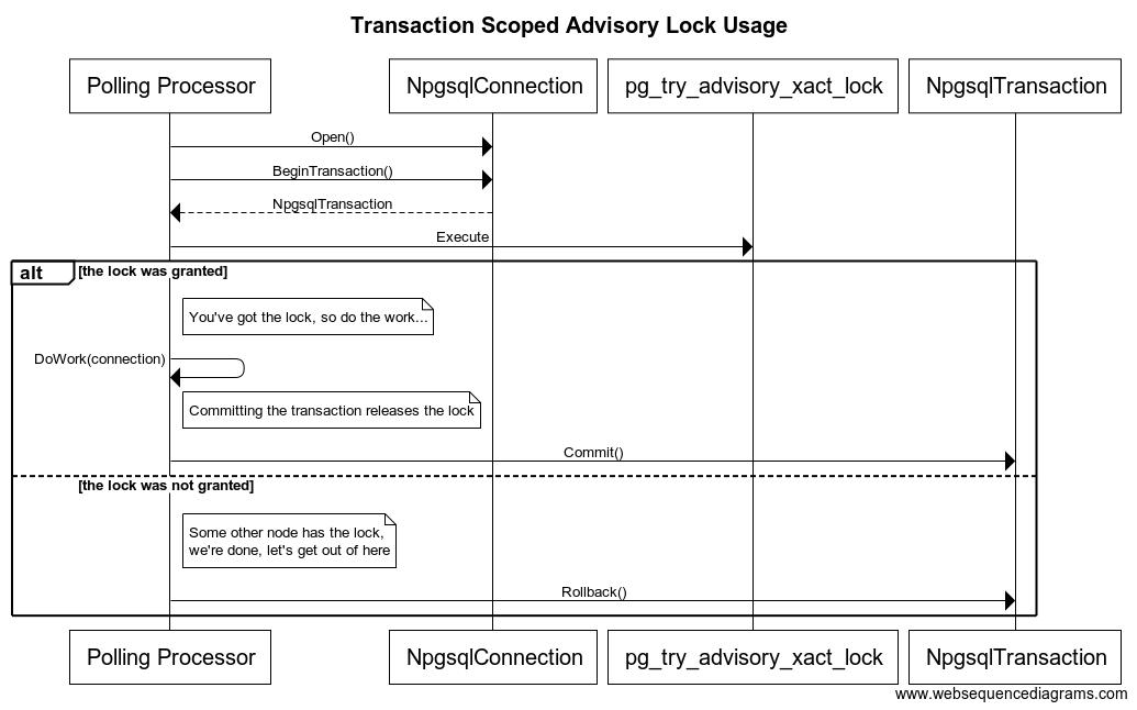Transaction Scoped Advisory Lock Usage